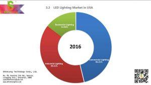 2016 LED lighting trends in USA