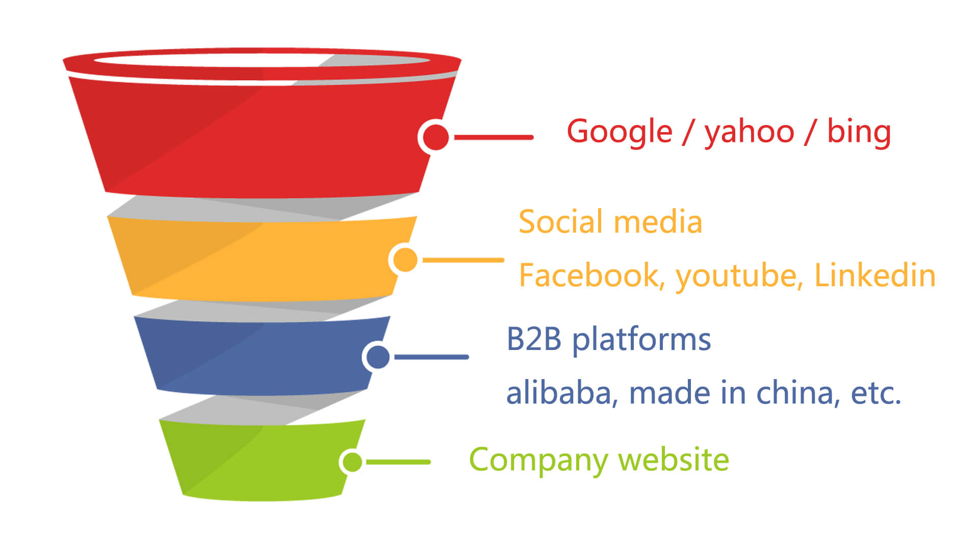 sourcing funnel