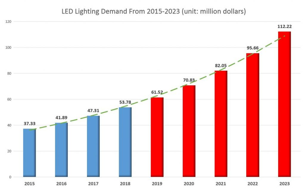 LED Lighting Demand From 2015-2023