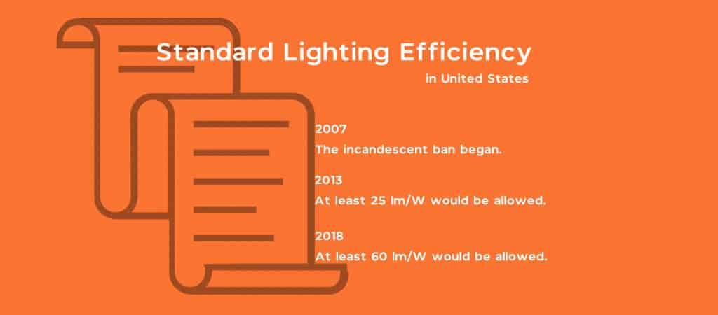 Standard Lighting Efficiency in U.S.
