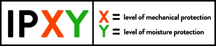 IPXX AND IPYY