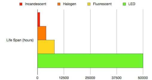 lifespan of LED vs incandescent
